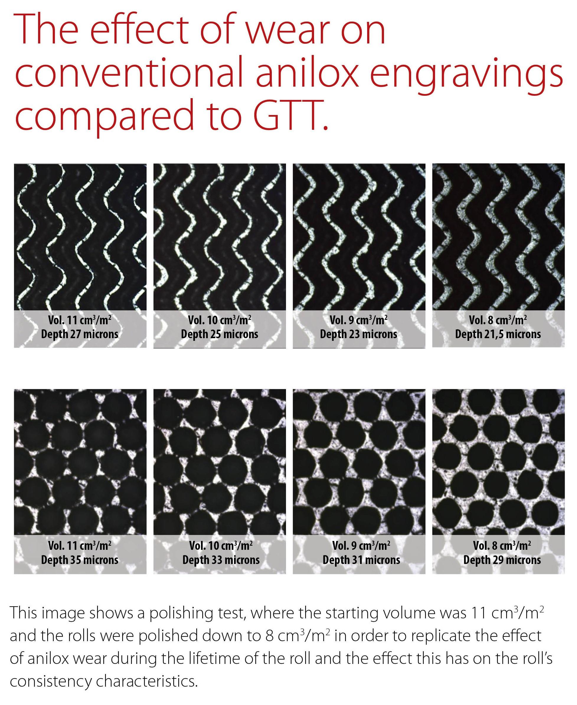 Apex Revolutionary Reinvention Of Anilox Ink Transfer